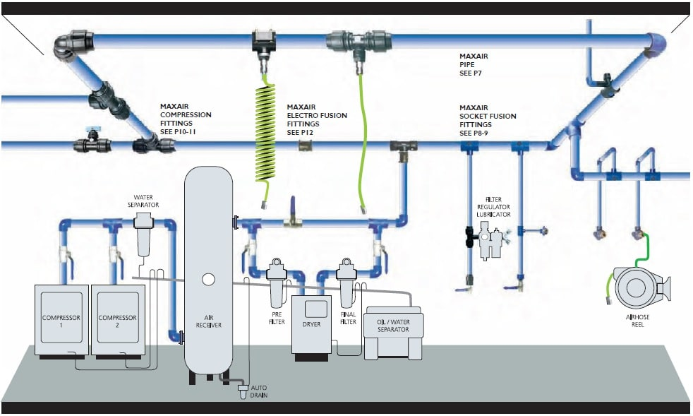 What Are Compressed Air Piping Systems?